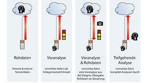 In den Anlagen lässt sich immer ein zentrales oder dezentrales Konzept für die Auswerte-Intelligenz verfolgen. Dabei unterscheiden sich die Konzepte vor allem darin, wie viele Daten über die Netzwerkleitungen laufen bzw. wo die Auswertung der erfassten Daten erfolgt – in der Cloud oder lokal beim intelligenten Frequenzumrichter.