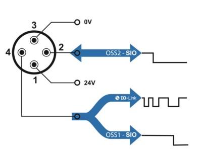 Mit der Einstellung eines IO-Pins als Eingang lassen sich grundlegende boolesche Operationen, das Teach-In sowie dessen Synchronisation mit anderen Sensoren durch verschiedene Signalquellen auslösen