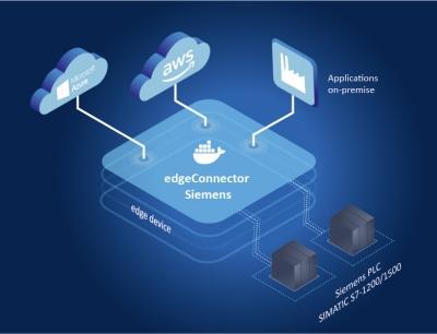 """Der """"edgeConnector"""" Siemens unterstützt innovative Industrial-Edge-Lösungen"""