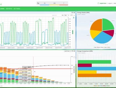 Energieeffizienz: Dashboard-Funktion mit einfacher Erstellung, Handhabung und individuellen Favoritenlisten