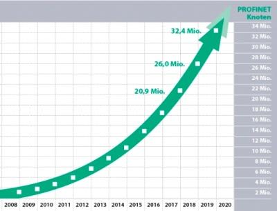 Mit einem Marktwachstum von 25 Prozent steigt die Gesamtzahl an Profinet-Knoten auf 32,4 Millionen