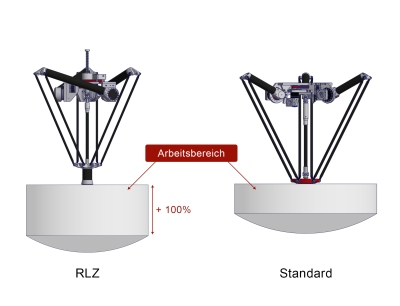 Der RLZ von Autonox 24