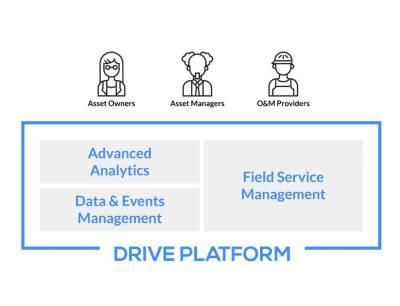 Power Factor's Drive Plattform für Asset Performance Management