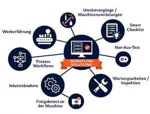 Mit Workflow Solutions lassen sich Arbeitsschritte smarter gestalten
