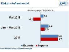 Exporte Elektrotechnik im Mai 2018