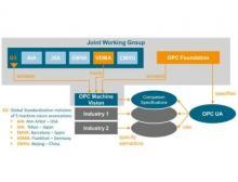 Die VDMA OPC Machine Vision Initiative hat Part 1 der OPC UA Machine Vision Companion Specification veröffentlicht