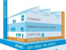 Neue Richtlinie VDI/VDE 4004 Blatt 1 vermittelt Grundlagen und die Methodik von Tests vernetzter Industrie 4.0 Systeme