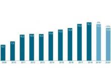 Robotik und Automation Umsatz 2009 - 2020 (*Prognose) in Milliarden Euro
